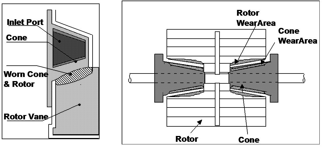 vacuum pump port cone diagram