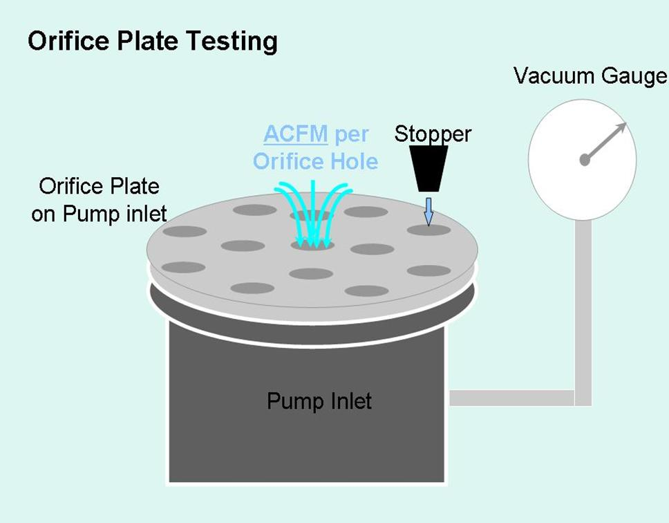 Orifice plate testing