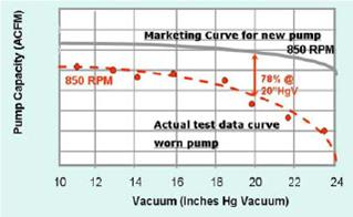 vacuum pump capacity