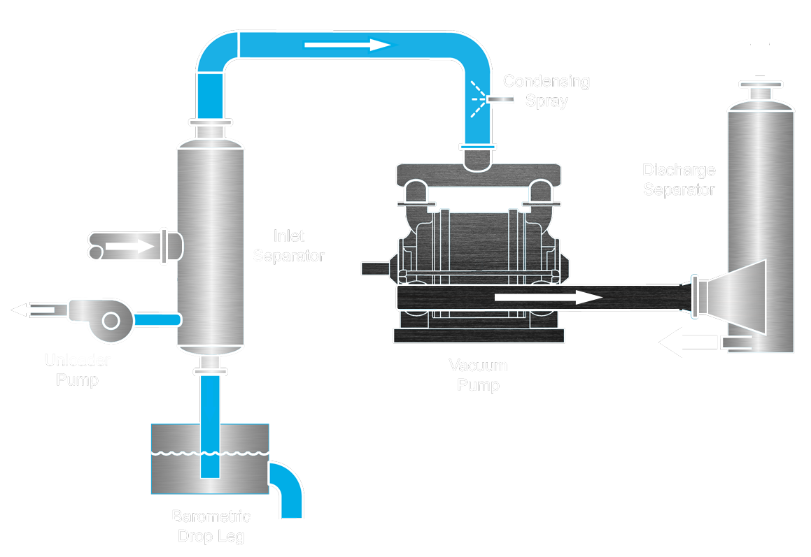 Vacuum Pumps For Paper Power Mining Chemical And Food Industries Pump Diagram Or Only The We Make High Quality Systems