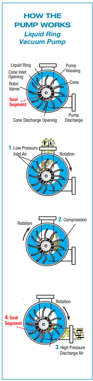 step by step diagram of how Vooner's liquid ring vacuum pumps work.
