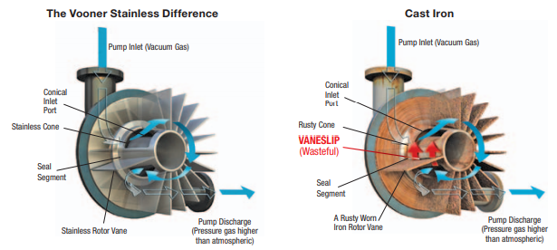 Graphic: How Vaneslip Affects Liquid Ring Vacuum Pump Performance